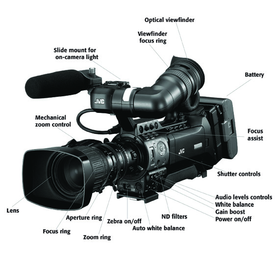 video camera diagram wiring diagram home hd acquisition formats the digital filmmaking handbook digital video camera block diagram video camera diagram