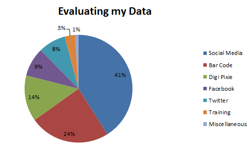 analyzing web data