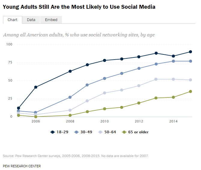 Social media use – growth in age 65 and older, by education, and income level