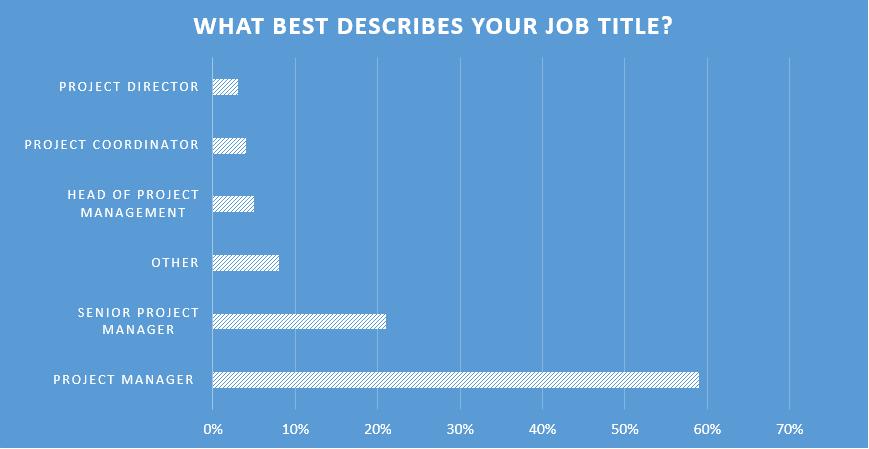 2016 #dpm digital project manager salary survey job title breakdown