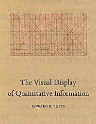 Visual Display Quantitative Information
