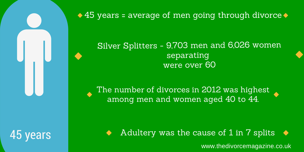 divorce stats men