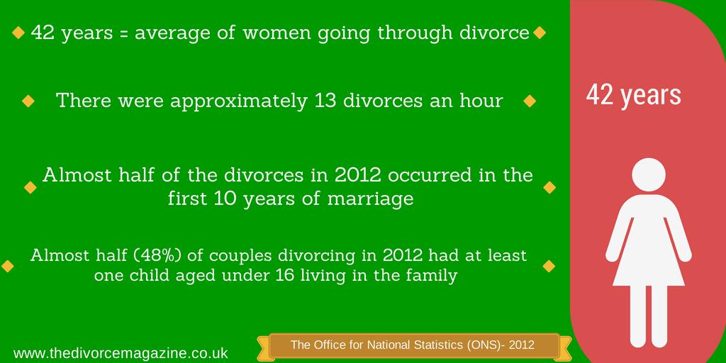 divorce stats women