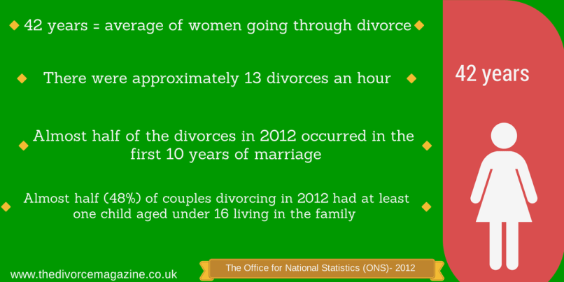 divorce stats women