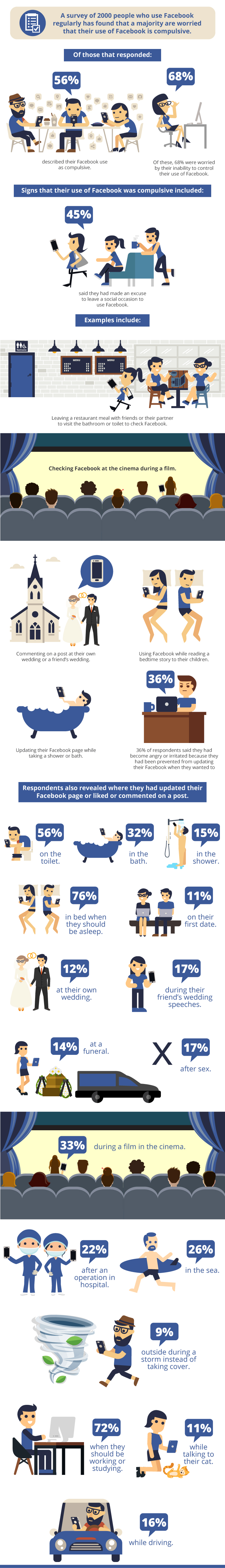 Facebook-and-its-Usage