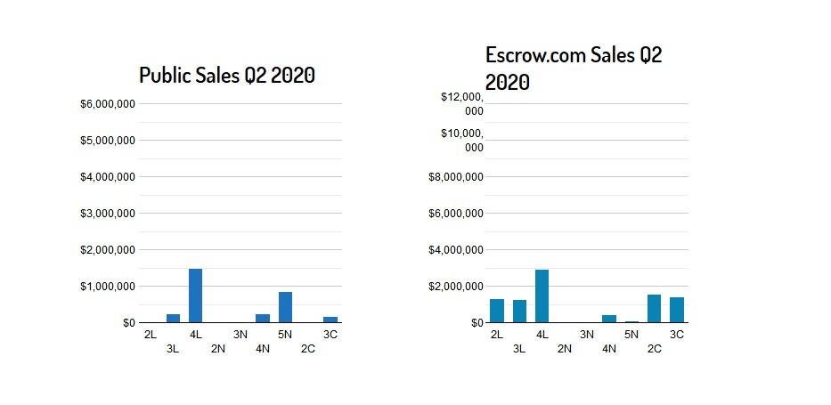 Liquid Market Quarter 2 2020