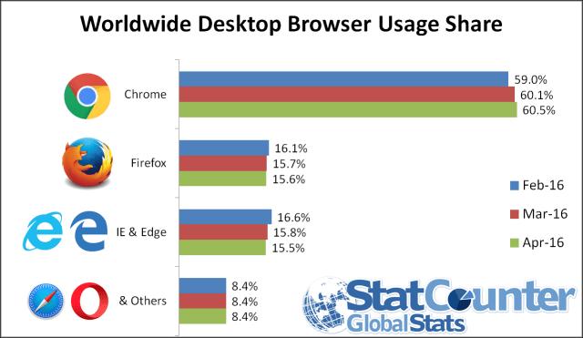 StatCounterDesktopBrowserUsage