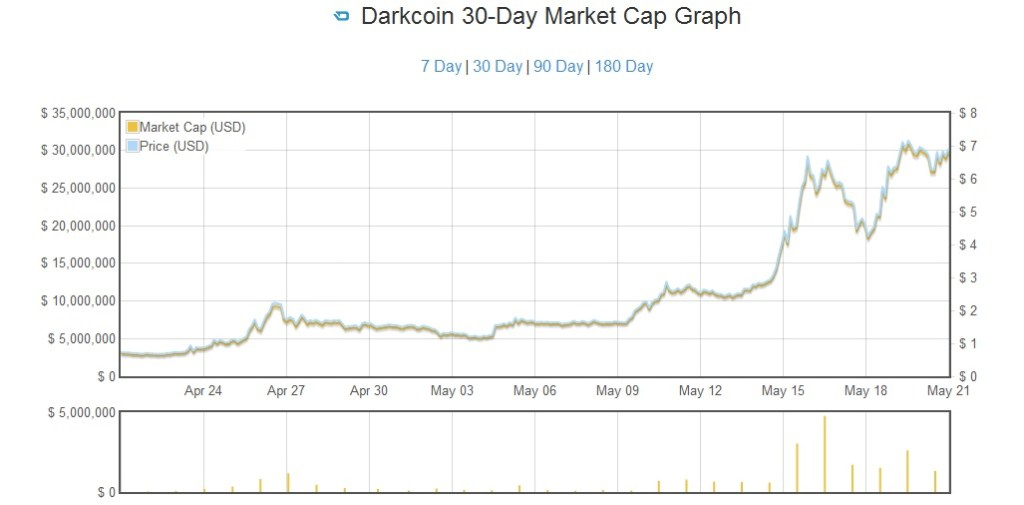 darkcoingraph