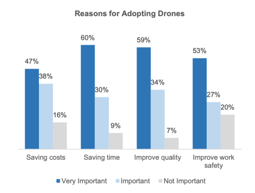 Drone Industry Insights reasons for adopting drones Drone Industry Barometer 2020