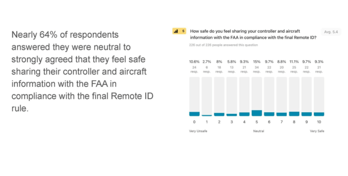 Remote ID outlook FAA data safe