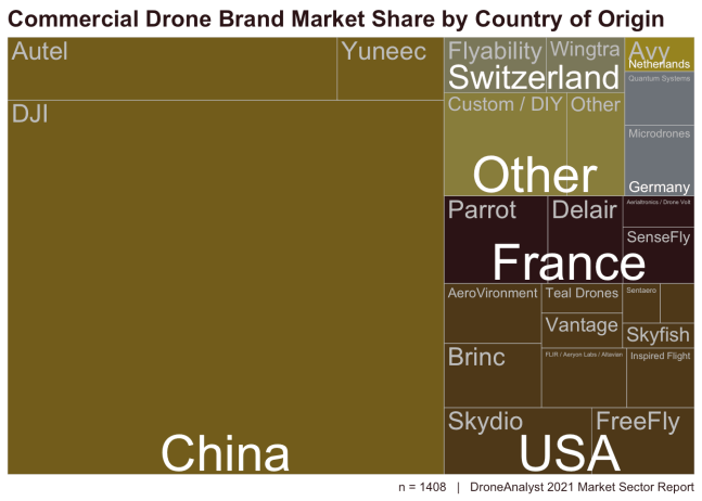 DJI drone market share by country