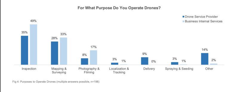 top reason people use drones in 2021