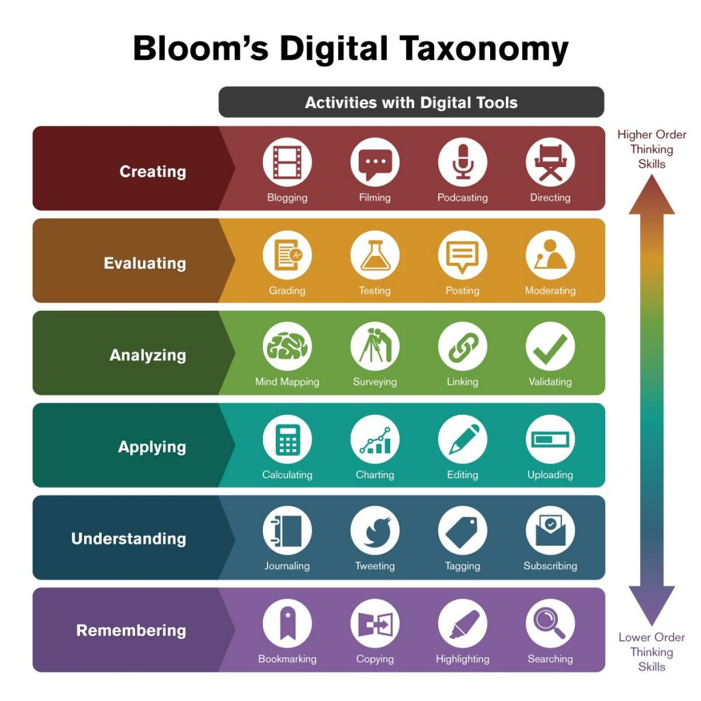 How To Use Bloom S Digital Taxonomy