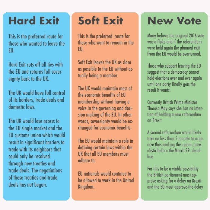 three options for brexit hard exit soft exit new vote