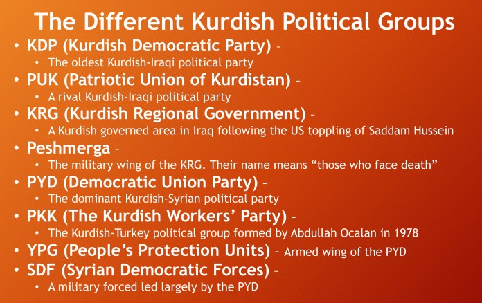"The Different Kurdish Political Groups KDP (Kurdish Democratic Party) – The oldest Kurdish-Iraqi political party PUK (Patriotic Union of Kurdistan) – A rival Kurdish-Iraqi political party KRG (Kurdish Regional Government) – A Kurdish governed area in Iraq following the US toppling of Saddam Hussein Peshmerga – The military wing of the KRG. Their name means ""those who face death"" PYD (Democratic Union Party) – The dominant Kurdish-Syrian political party PKK (The Kurdish Workers' Party) – The Kurdish-Turkey political group formed by Abdullah Ocalan in 1978 YPG (People's Protection Units) – Armed wing of the PYD SDF (Syrian Democratic Forces) – A military forced led largely by the PYD"