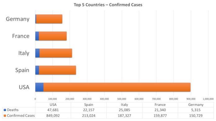 coronavirus tracker top 5 countries april 23