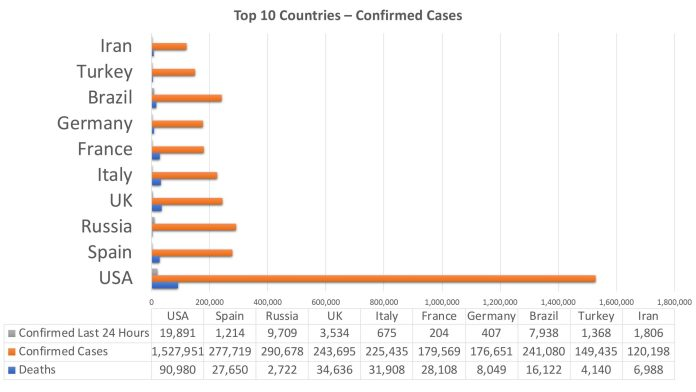top 10 nations coronavirus May 18, 2020, Daily Pandemic Update
