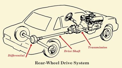 Driveshaft problems will only appear in RWD and 4WD vehicles, as FWD has a transaxle instead of a drive shaft.
