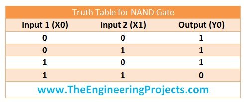 implement logical gates in PLC, logical gates in ladderlogic diagram, logical gates in PLC, truth table of nand gate