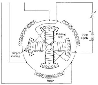 Introduction to Synchronous Motor, basics of Synchronous Motor,Intro of Synchronous Motor