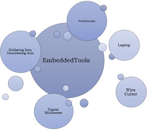 Embedded Tools, Necessary embedded tools, hardware embedded tools, top embedded tools, embedded hardware tools