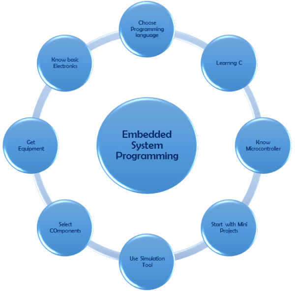 embedded system programming, embedded programming, learn embedded programming, basics of embedded programming