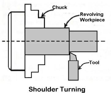 Shoulder turning