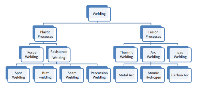 Classification of welding process