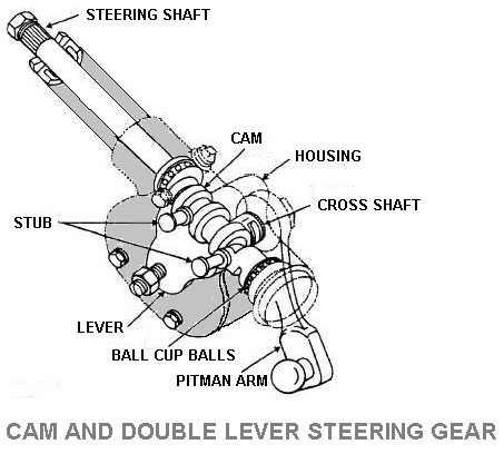 Cam and Double Lever Steering Gear
