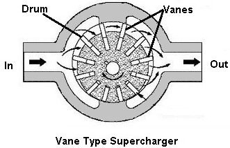(Types of superchargers) Vane Type Supercharger