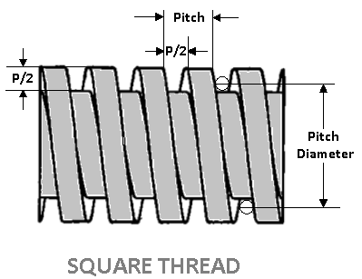 Screws | Types of Screw Threads | Screw Thread Terminology