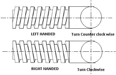 Screws | Types of Screw Threads | Screw Thread Terminology