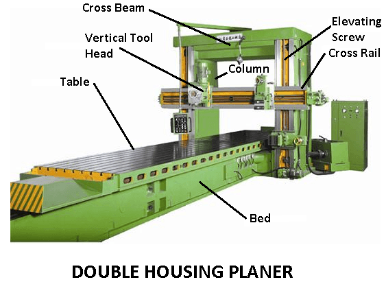 Types of planer machine; Standard or Double Housing Planer