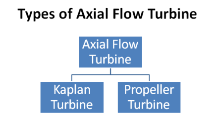 Types of axial flow turbine