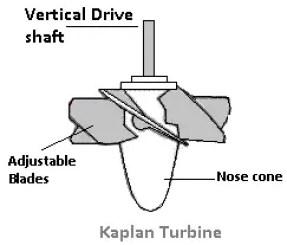 Axial flow turbine - kaplan turbine