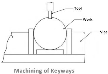 machining of keyways