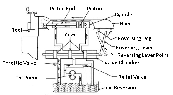 Hydraulic shaper mechanism