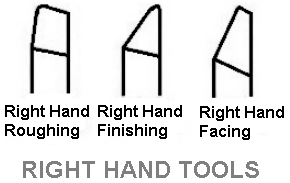 Right Hand Tool