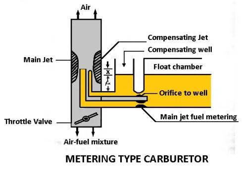 Carburetors | Types of Carburetors [The Complete Giude]