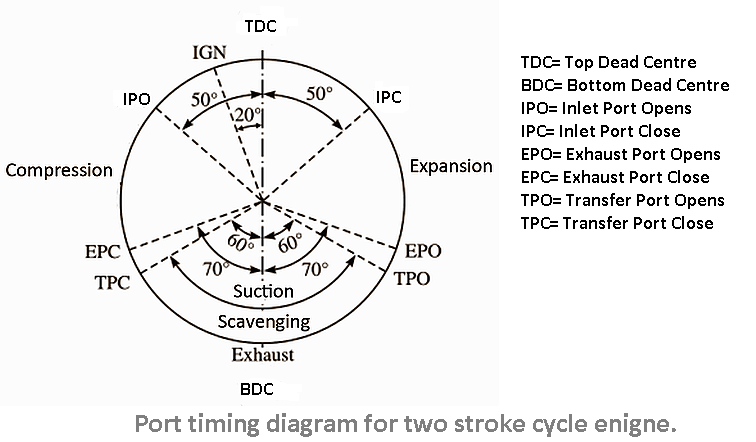 port timing diagram for two stroke cycle engine