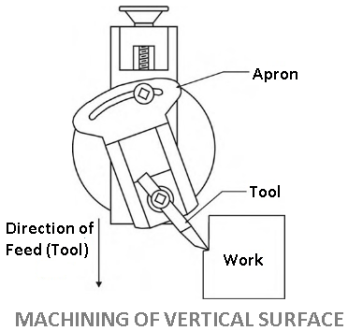 Shaper machine operation - Machining of Vertical surface