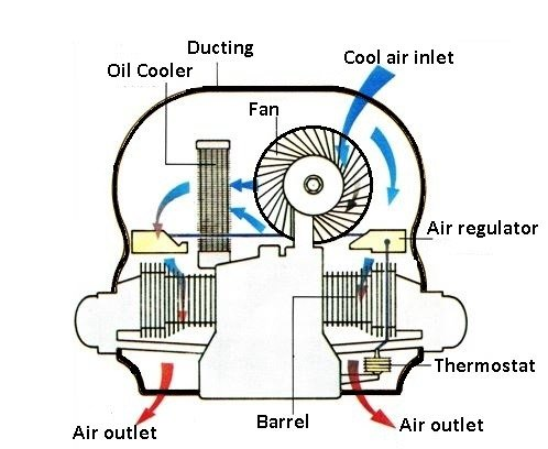 Air Cooling System in Vehicle | How It Works | The Engineers