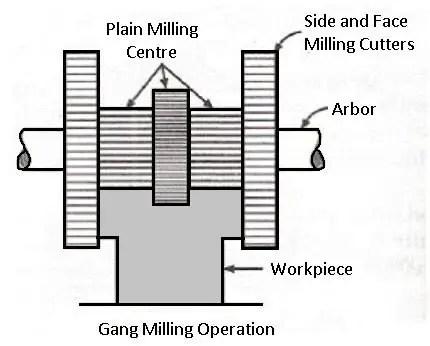 Gang milling machine operation