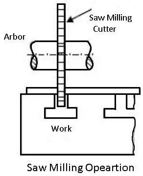 saw milling machine operation