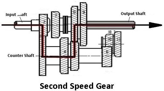 Second Speed Gear