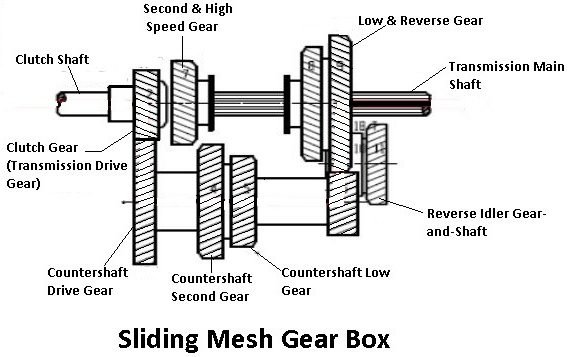 Sliding Mesh Gear Box type