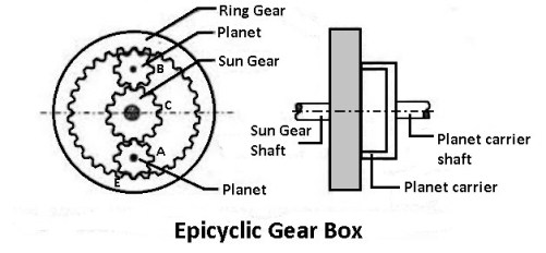 Epicyclic type gearbox