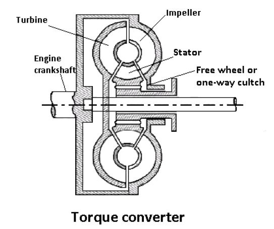 Torque Converter as a Fluid Coupling