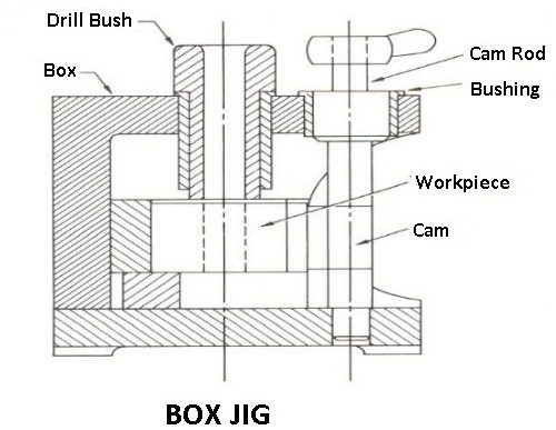 Box jig: types of jigs and fixtures