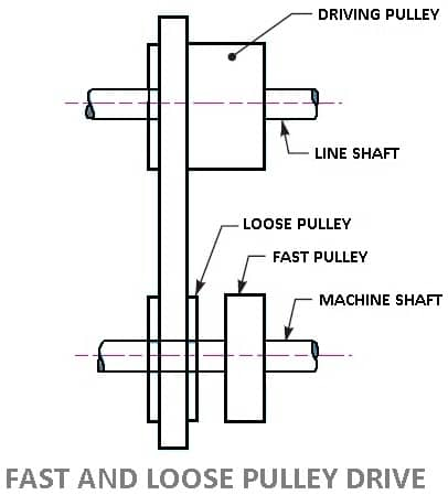 Belt Drives: Types of Belt Drives [Advantages and Disadvantages]